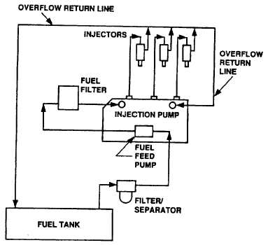 Figure 1-5. Fuel System Functional Diagram with Diesel