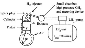 Diagram Of Internal Combustion Engine | Automotive Parts