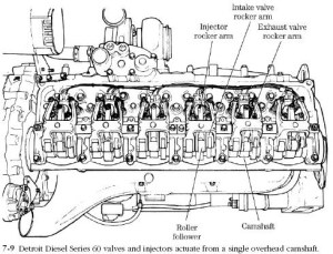 Detroit 60 Series Engine Diagram | Automotive Parts