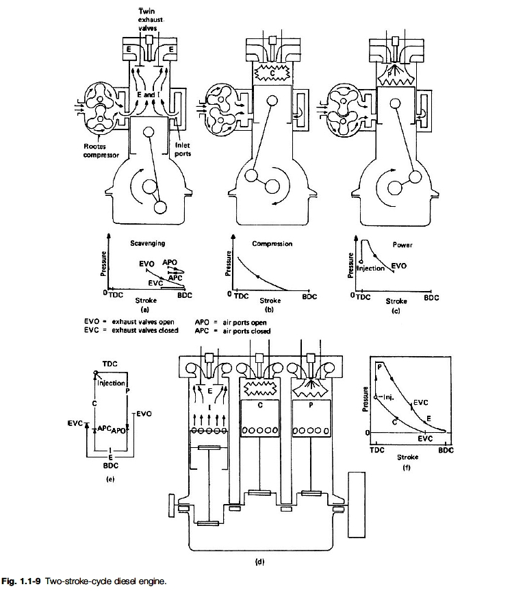 CYCLE 2 CYCLE SI ENGINE DIAGRAM - Auto Electrical Wiring Diagram on