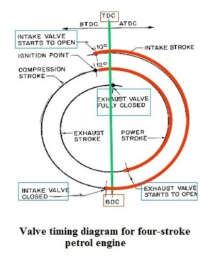 Diagram Of A 4 Stroke Engine | Automotive Parts Diagram Images