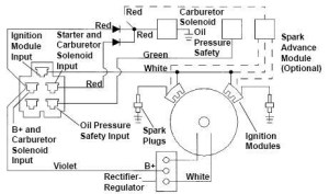 Kohler Engine Ignition Wiring Diagram | Automotive Parts
