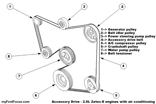 Non Ac Belt Diagram 2001 Ford Focus Zetec. Ford. Auto