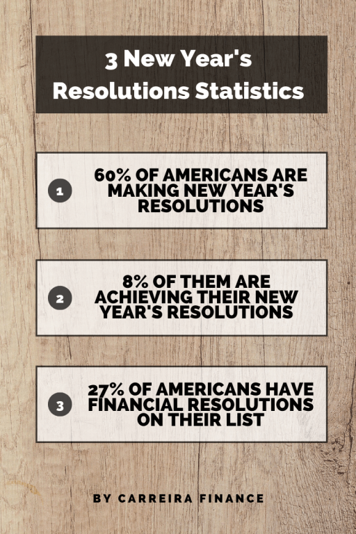 3 Financial New Years Resolutions Statistics - Carreira Finance