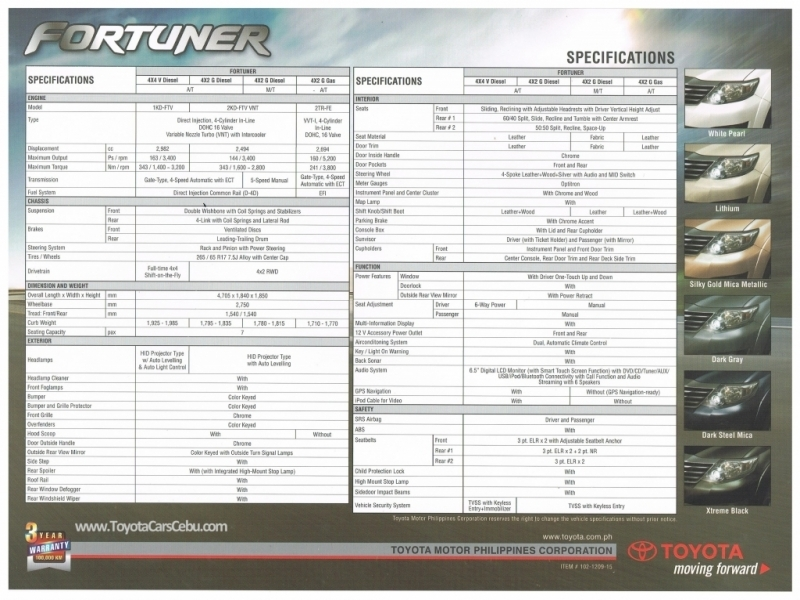 toyota philippines price list fortuner galleria di. Black Bedroom Furniture Sets. Home Design Ideas