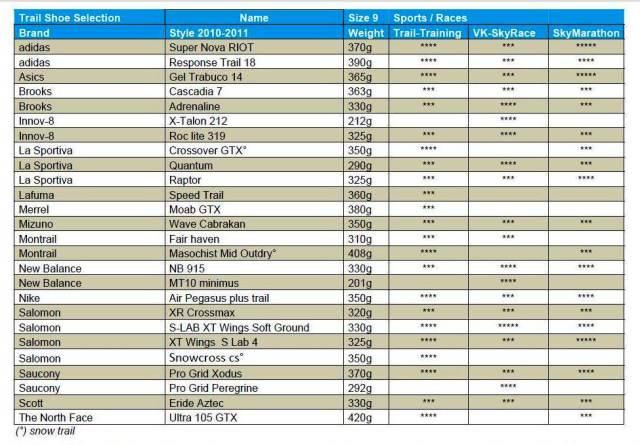 Comprar zapatillas Trail 2012. Guía Federación Internacional Skyrunning