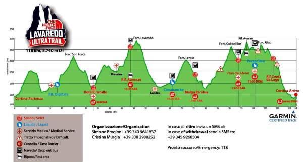 Lavaredo Ultra Trail 2012 fotos Perfil de carrera
