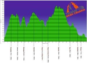 TransGranCanaria 2013 119 km/  D+7.300 Perfil de carrera