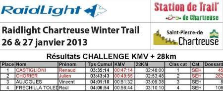 raidlight winter trail 2013 resultados combinada kmv+29km. Raúl Frechilla 4º Absoluto.