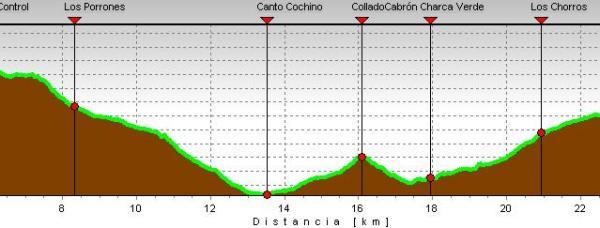 Cross Tres Refugios (30k/DT4100m) Perfil de carrera.