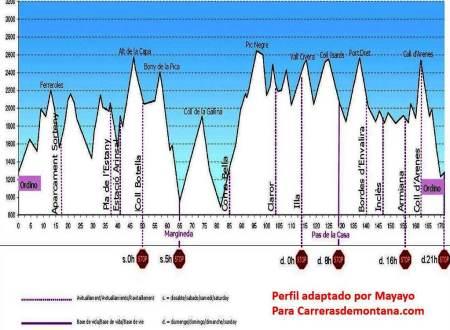 Andorra Ultra trail 2013 Ronda dels Cims Perfil de carrera completo por Mayayo