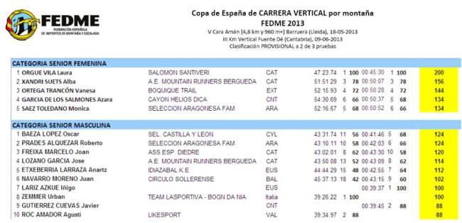 KM Vertical Copa España clasificación 10jun13