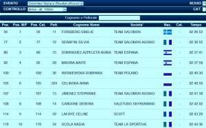 Dolomites Skyrace resultados Emelie Forsberg campeona europa top10 mujeres