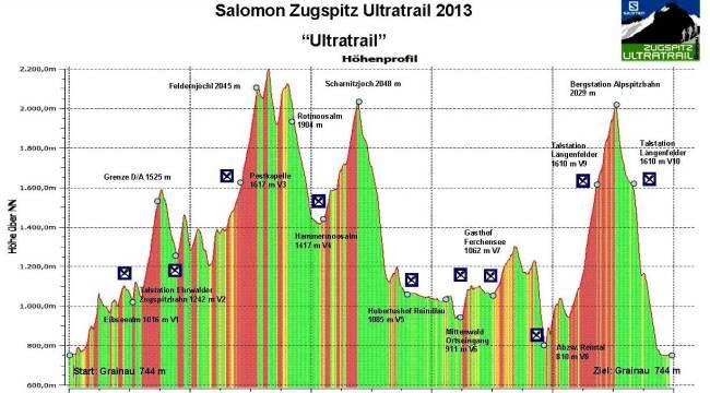 Ultra trails 2013 Zugspitz ultra trail perfil de carrera 100km