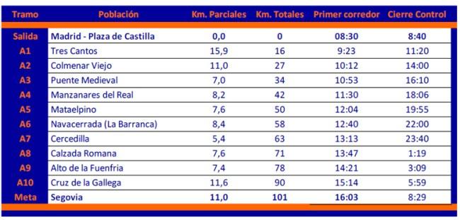 100KM Madrid Segovia: Desglose de parciales en carrera.