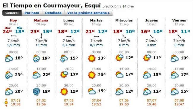 Tor des Geants 2013 fotos pronóstico meteo 7sep 11.30h