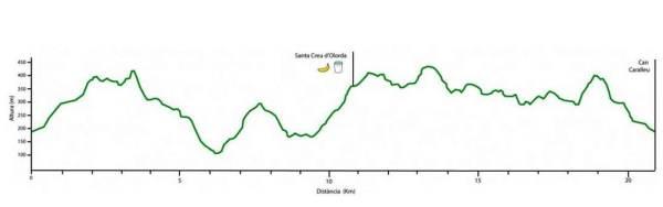 Ultra trail collserola 21k perfil carrera