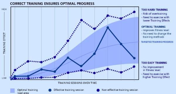 Entrenamiento carreras montaña Diagrama de carga óptima. Fuente Suunto Training Guidebook.