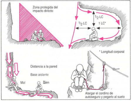 Accidente de Montaña: Protección rayos tormenta.