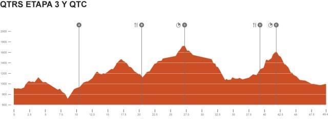 Quixote legend 2014 perfil etapa 3