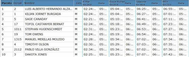 Transvulcania 73k 2014: Top10 Masculino en meta.