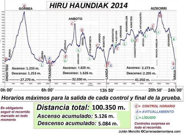 Hiru Haundiak 2014: Perfil de carrera.