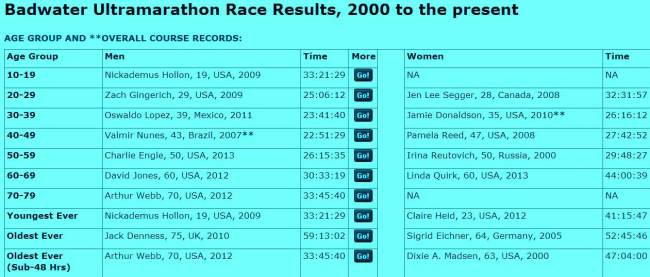 Records Badwater 2000-2013