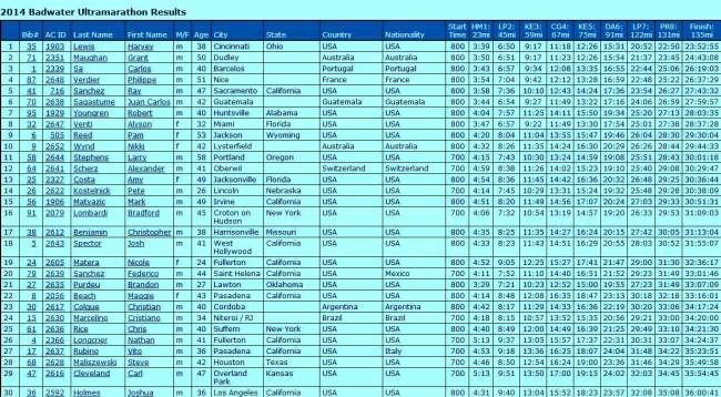 Clasificación Badwater Ultramarathon 2014 Top30