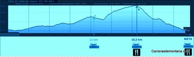 Madrid Trail Trail San Lorenzo Escorial 21k D+969m 2014 Perfil carrera