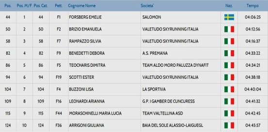 Resultados Giir di Mont 2014 top10 femenino