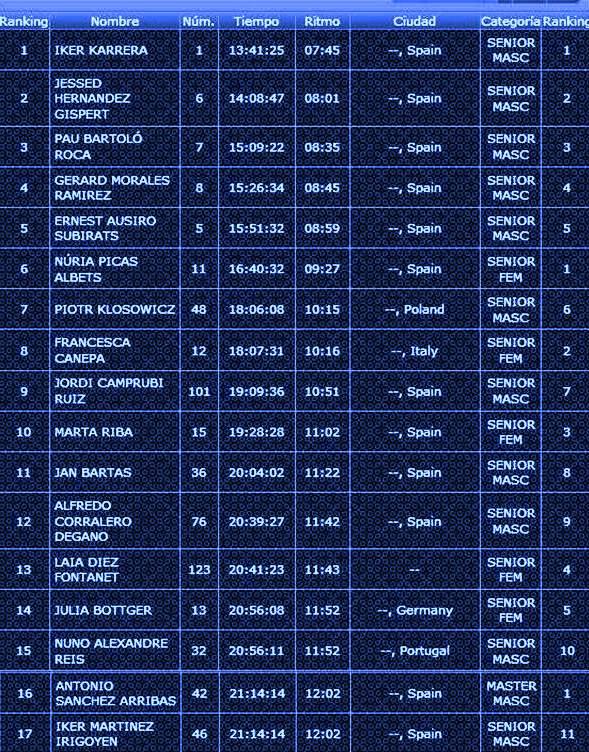 Clasificación Buff Epic trail 2014 final completa 105k D+7000m 17 finalistas 3AGo14