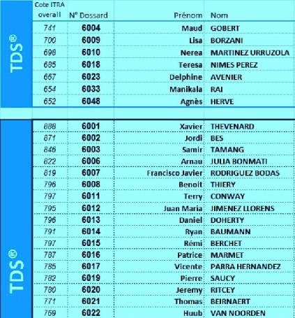 Favoritos TDS 2014 según ranking ITRA trail