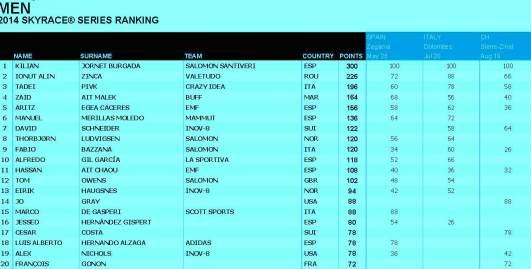 Skyrunning 2014 ranking skyraces 13 Agosto
