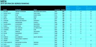 Skyrunning 2014 ranking skyrace Masculino.