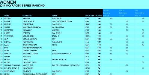 Skyrunning 2014 ranking skyraces women 13 Agosto