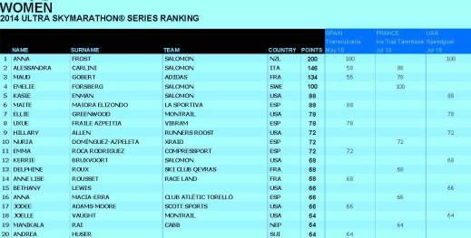 Skyrunning 2014 ranking ultraseries women 13 Agosto