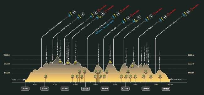 Ultra trail Echapeebelledonne 2014 Perfil carrera 145k D+11000m