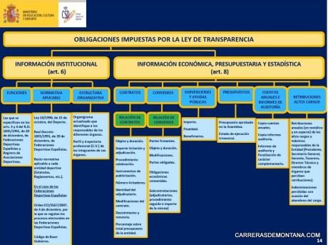 FEDME Obligaciones transparencia 14