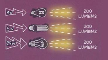 Lumens y fuentes de luz