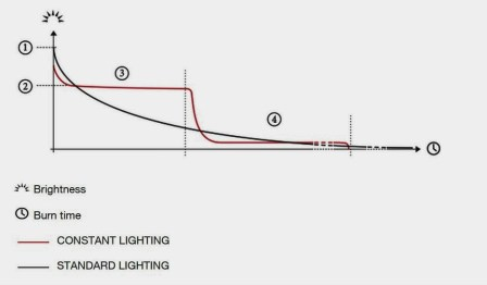 Petzl light meausurament constant lighting vs standard lighting