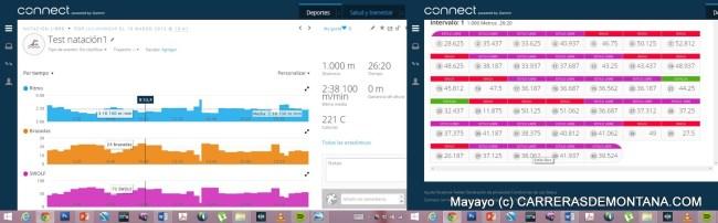 Garmin Connect con datos de una actividad de natación. 1000 metros con diferentes estilos: alternando estilo libre y braza, con dos largo a espalda, que fenix3 fue capaz de diferenciar perfectamente.
