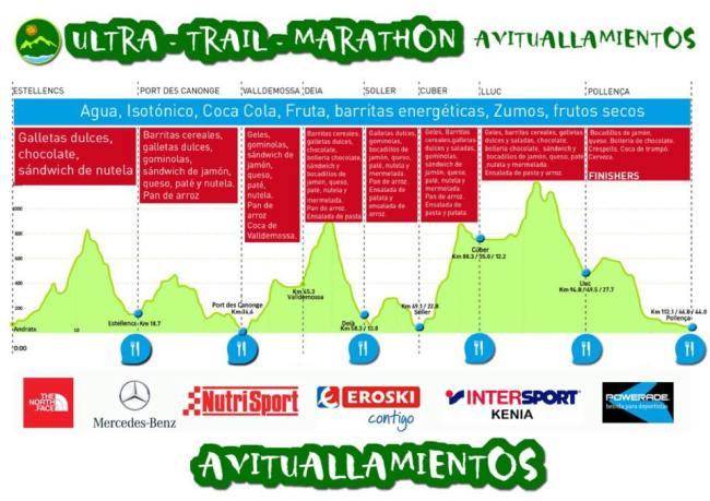 Ultra Mallorca: Perfil comlpleto 112km/D+4500m