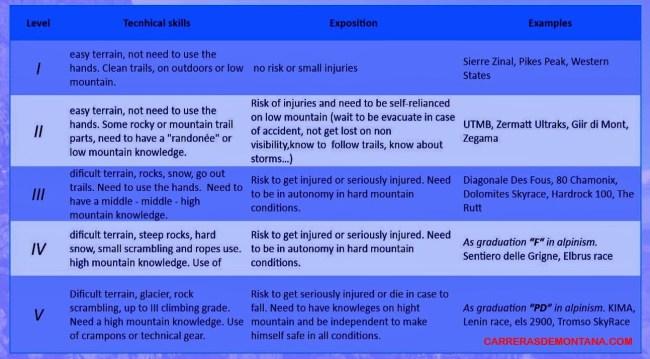 Kilian Jornet: Trail Running Label. Criterios y referencias.