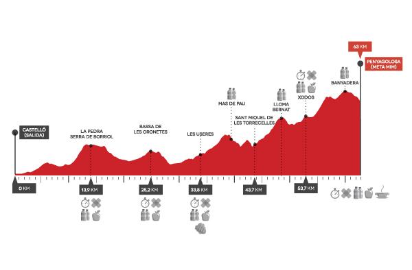 Marató i Mitja 2015 perfil de carrera