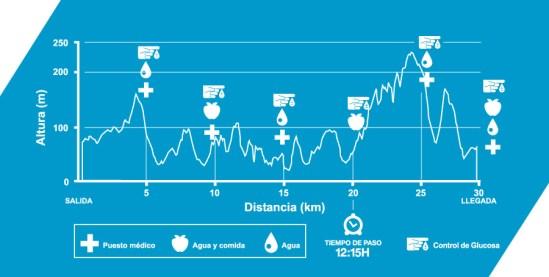 kosta trail 2015 perfil carrera