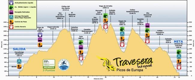 Travesera Picos Europa perfil de carrera 2015 74k D+6560m