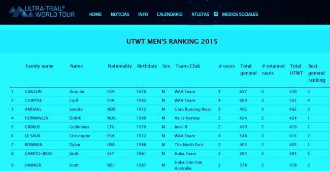Ultra Trail World Tour 2015 Top10 ranking 3JUL15 (2)