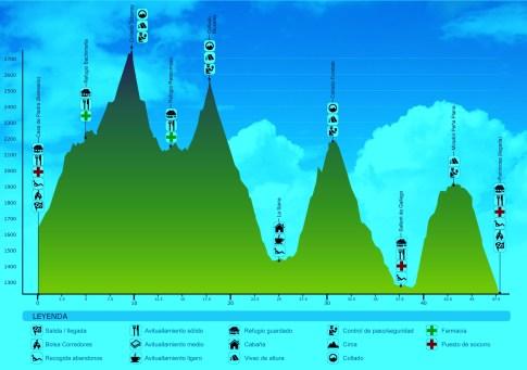 Trail valle de tena 4k perfil de carrera.
