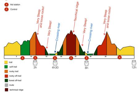 Tromso Skyrace 2015 profile 45km D+2.200m