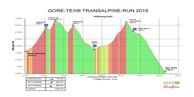 Transalpine gore tex run etapa 6 37k D+2064m